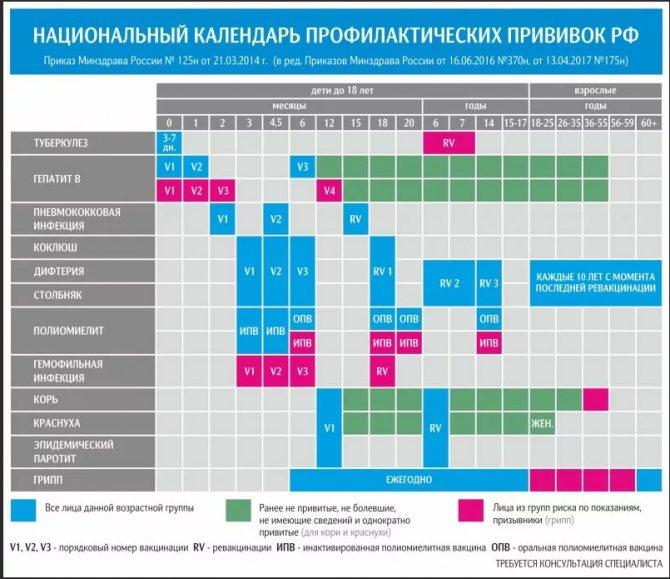 Приклад графіка щеплень в редакції від 2020 р